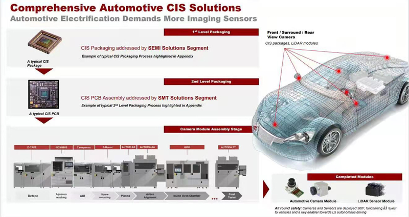 CIS, the on-board Cameras