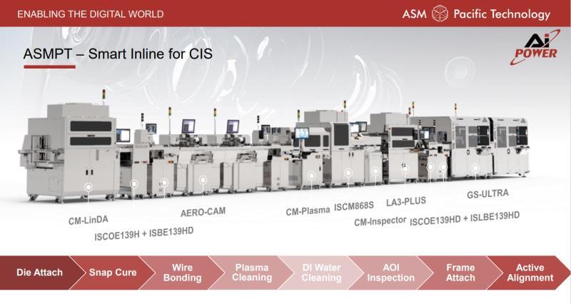 CIS, cell phone cameras